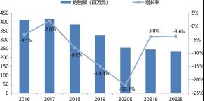 中国印刷机械行业伺服市场增长判断(2016-2022)