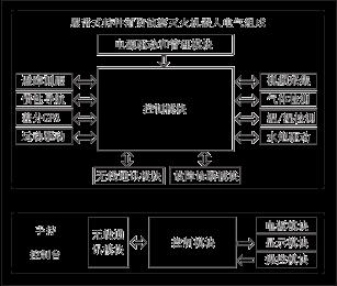 消防侦察灭火机器 人电气系统结构图