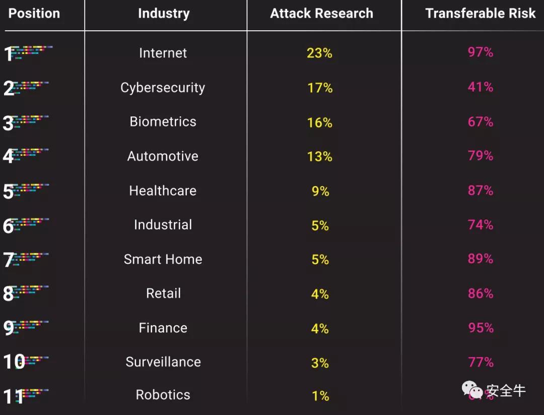 AI网络安全问题的重灾区