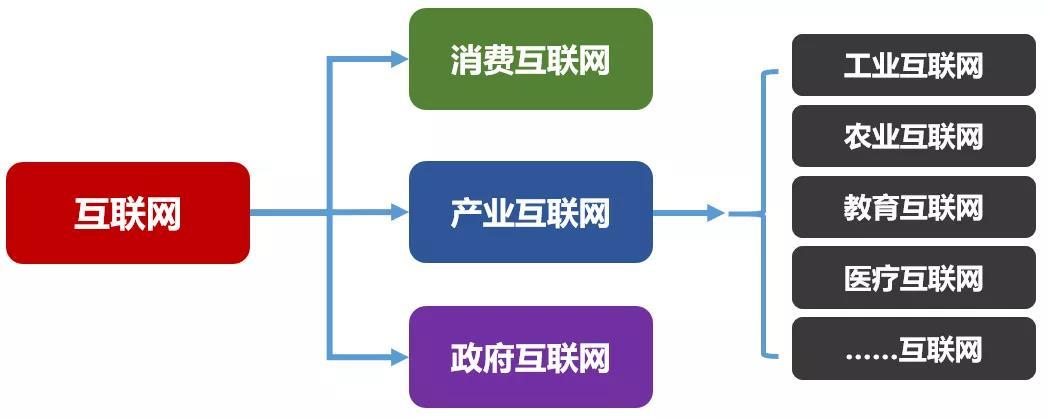 互联网分类