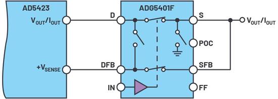 AD5423和ADG5401F配置