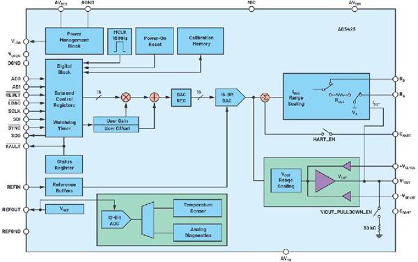 AD5423功能框图