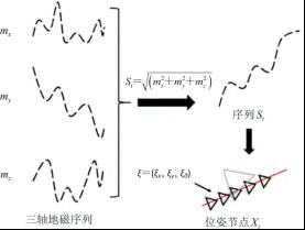 地磁序列与激光 SLAM 融合原理图