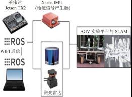 地磁与激光融合 SLAM 实验平台总框图