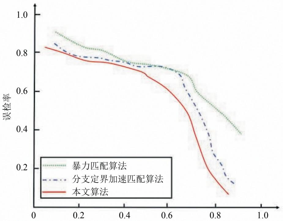 三种闭环检测算法误检率与召回率对比