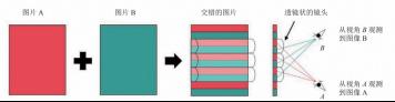 透镜图像的生成过程及其成像特点