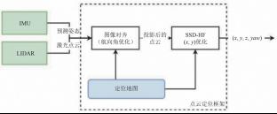 激光点云定位框架