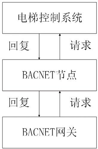 基于 BACnet MSTP 的电梯系统通讯流程