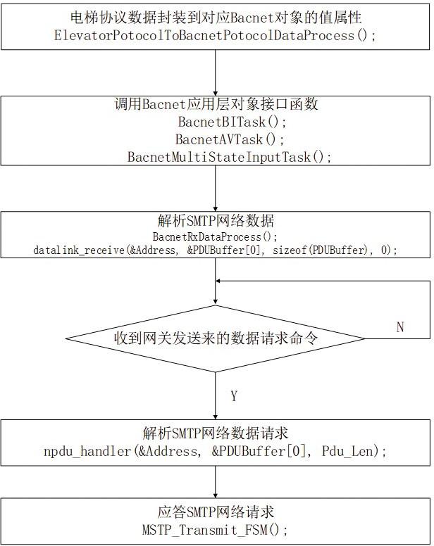 基于 BACnet MSTP 的服务处理流程