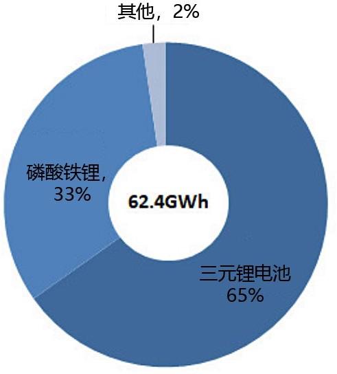 新能源汽车动力电池装机量占比