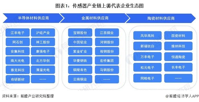 传感器产业链上游代表企业生态图