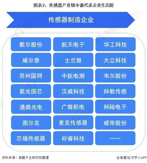 传感器产业链中游代表企业生态图