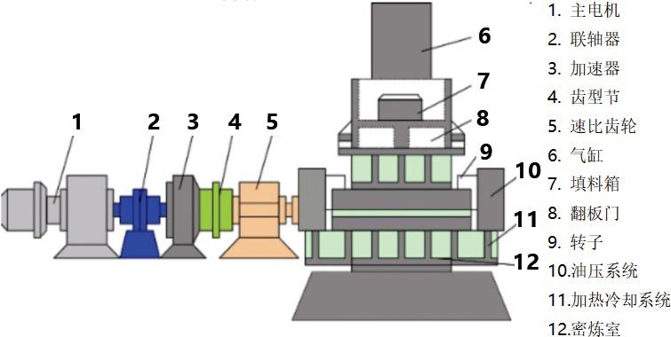 密炼机配置图
