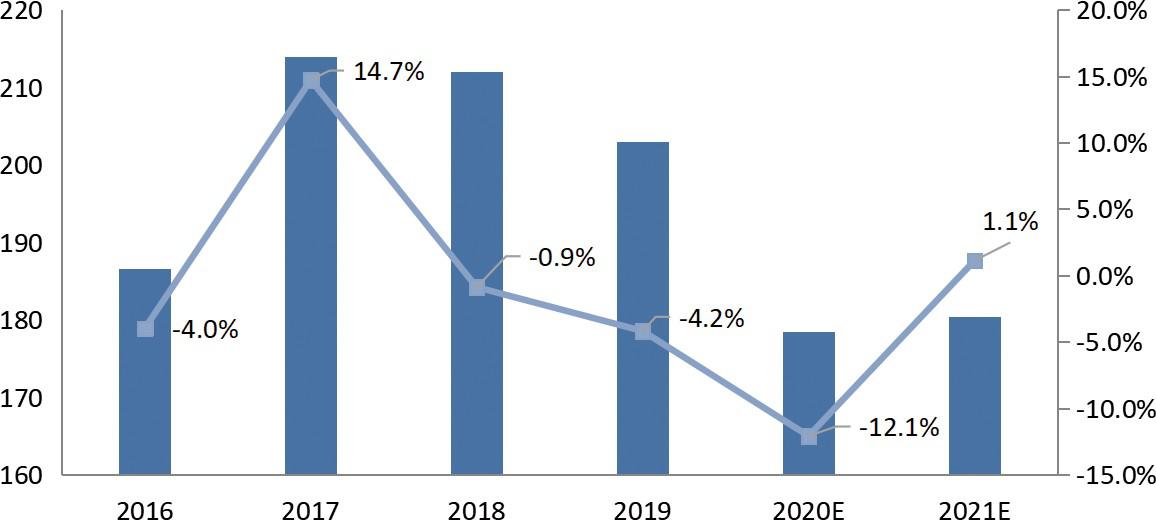 中国橡胶机械行业 PLC 市场增长判断(2016-2021)
