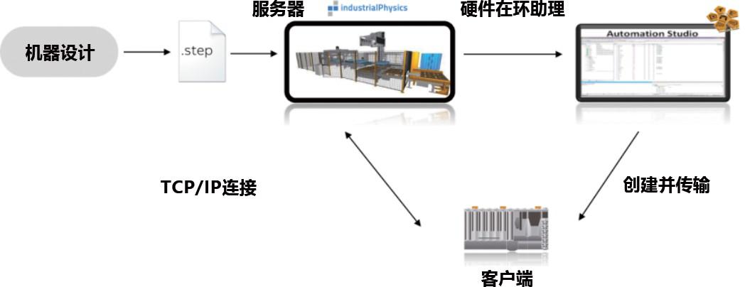 通过 IndustrialPhysics 可以与 Automation Studio 建立连接