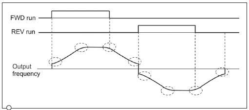 变频器参数