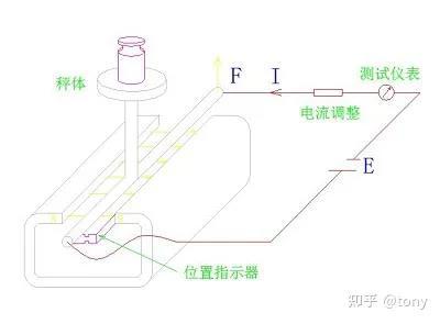 传感器承受负载后恢复平衡状态示意图