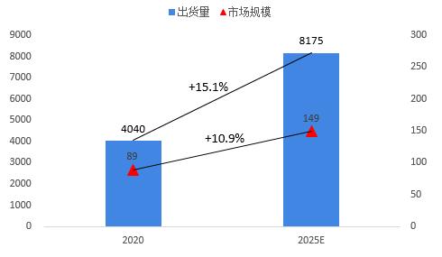 2020-2025年中国家用摄像头产品出货量与市场规模
