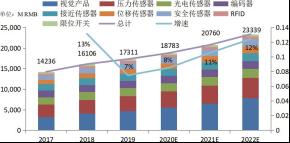 2017~2022E 传感器市场变化.png