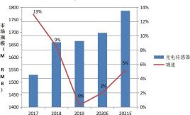 接近传感器 2017~2021 市场规模.png