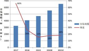 视觉传感器 2017~2021 市场规模.png