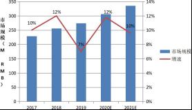 RFID2017~2021 市场规模.png