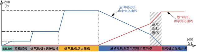 """""""黑启动""""模式燃气发电机组运行工艺分析.png"""