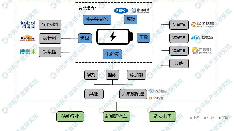 中国锂电池产业链图谱.png