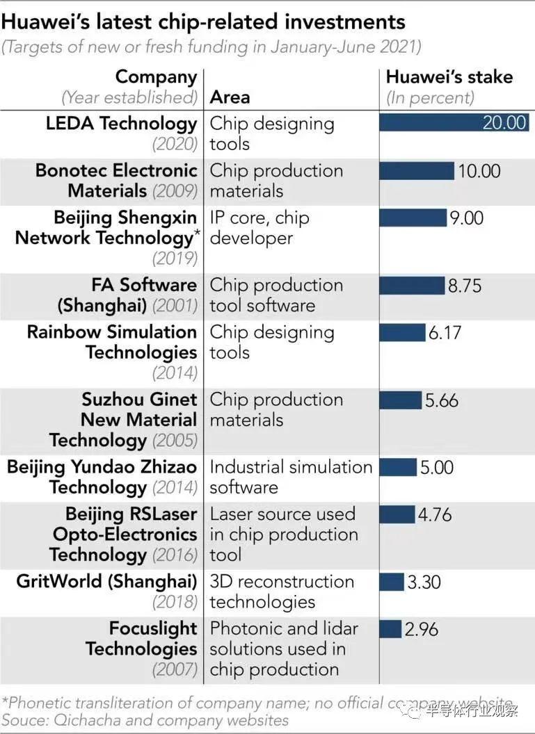 華為的投資范圍還涉及芯片生產設備