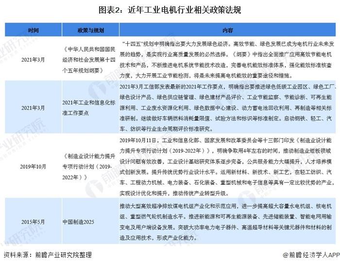 工业电机行业箱规政策法规