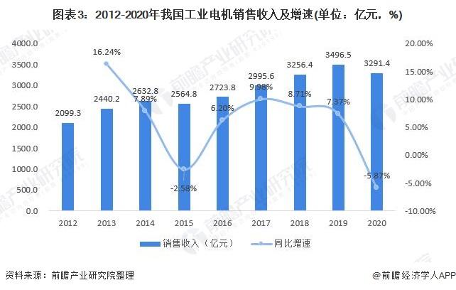 工业电机销售收入及增速