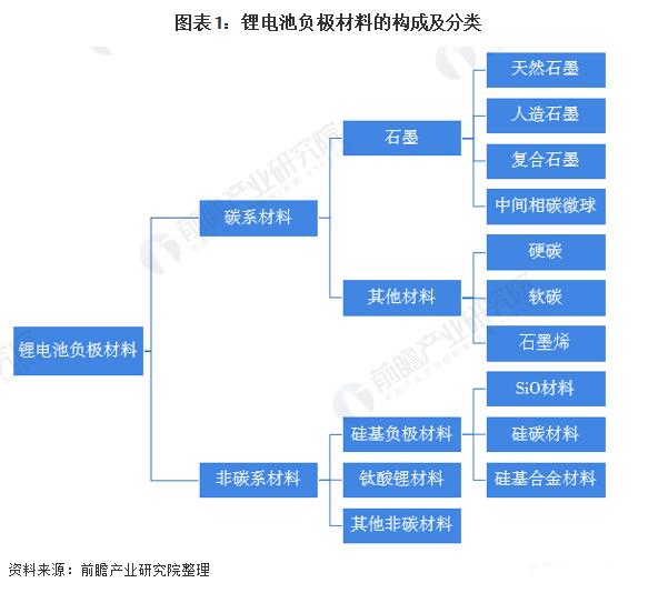 图表1:锂电池负极材料的构成及分类.png