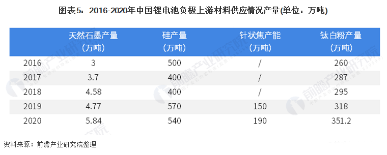 图表5:2016 2020年中国锂电池负极上游材料供应情况.png