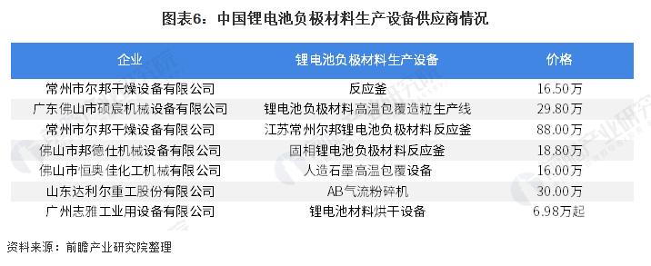 图表6:中国锂电池负极材料生产设备供应商情况.png