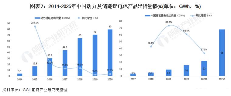 图表7:2014-2025年中国动力及储能锂电池产品出货量情况.png