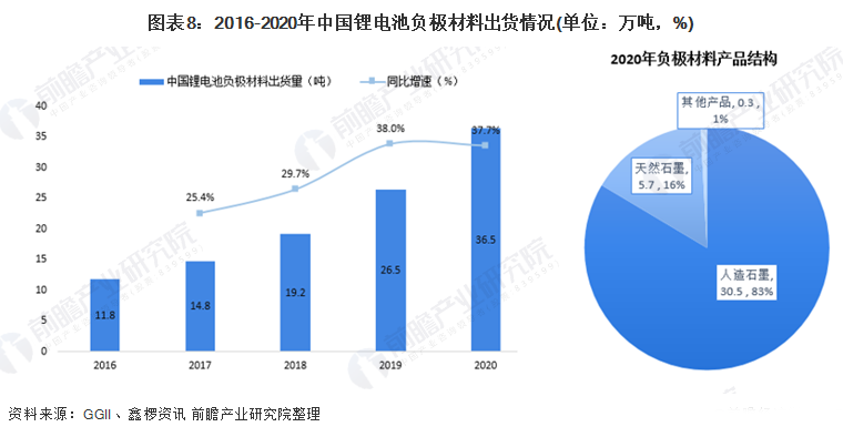 图表8:2016-2020年中国锂电池负极材料出货量情况.png