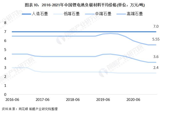 图表10:2016-2021年中国锂电池负极材料平均价格.png