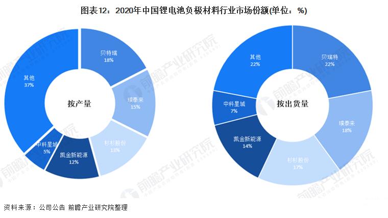 图表12:2020年中国锂电池负极材料行业市场份额.png