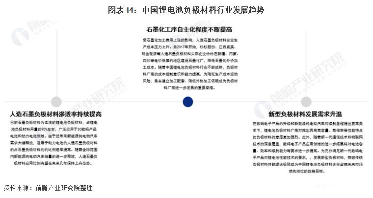 图表14:中国锂电池负极材料行业发展趋势.png