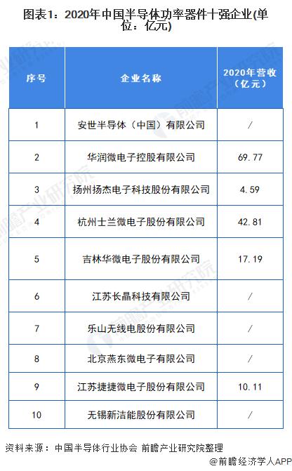 图表1:2020年中国半导体功率器件十强企业.png