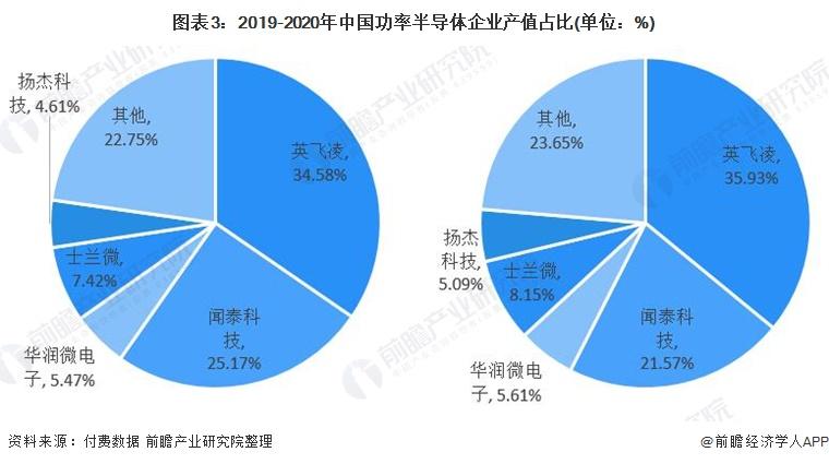 图表3:2019-2020年中国功率半导体企业市值占比.jpg