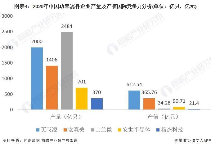 图表4:2020年中国功率器件企业产量及产值国际竞争力分析.jpg