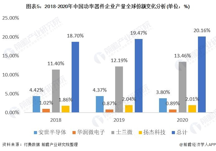 图表5:2018-2020年中国功率器件企业产量全球份额变化分析.jpg