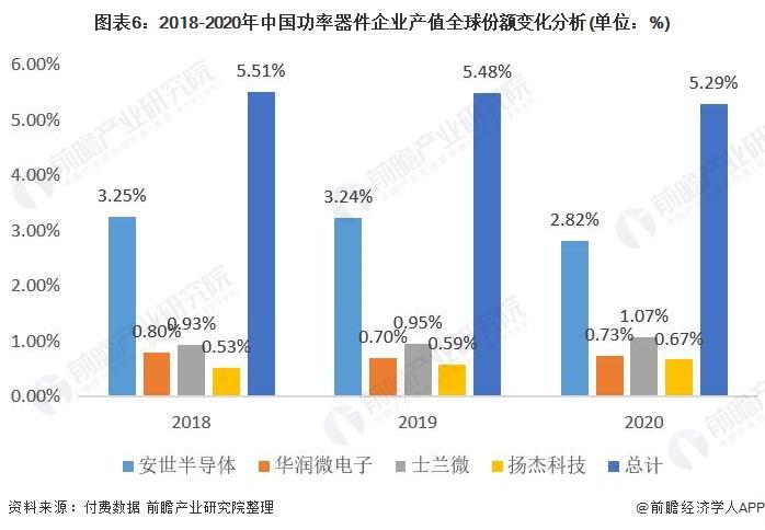 图表6:2018-2020年中国功率器件企业产值全球份额变化分析.jpg