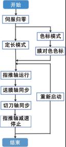 三轴伺服枕式包装机工艺流程图.png