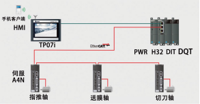 合信 CTH300-H 中型 PLC 解决方案.png