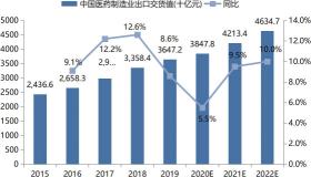 2015 ~ 2022 年中国医药制造业主营业务收入增长情况及预测.png