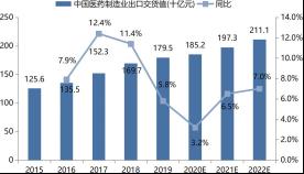 2015 ~ 2022 年中国医药制造业出口交货值增长情况及预测.png