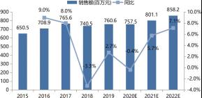2015 ~ 2022 年中国制药行业自动化市场规模及增长预测.png