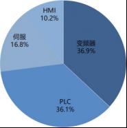 2019 年制药行业不同自动化产品市场份额.png